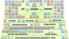 """Ferramentas do """"Lean Manufacturing"""" para melhorar a Qualidade, aumentar a Produtividade, eliminar Desperdícios e reduzir Custos..."""