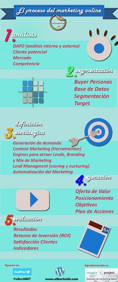 El proceso del marketing online #infografía #infographic