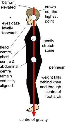 benefits of correcting posture