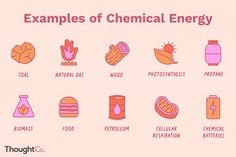 Chemical energy is stored inside an atom or molecule. There are twelve good examples of chemical energy that you can fall back on. Solar Energy For Kids, Energy Use, Chemistry Worksheets, Teaching Chemistry, Chemical And Physical Changes, Bonding Activities, Science Activities, Science Anchor Charts, Chemical Bond