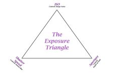 THE EXPOSURE TRIANGLE: LEARNING HOW TO GET THAT PERFECT IMAGE #Photography #TipsAndTricks