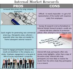 Capturing Valuable Insights: Internal vs. External Market Research