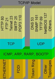 TCP/IP Protocols Model: Notice how the application layer protocols are mapped onto TCP UDP port numbers. Computer Technology, Computer Programming, Computer Science, Osi Model, Routing And Switching, Network Infrastructure, Cisco Networking, Cloud Computing Services, La Red