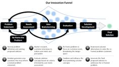 Innovation process. Innovation Funnel. Design Thinking? :: Question Your Way to Successful Innovation… « HBS Managing Innovation Winter 2012 Course