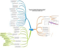Mind Maps 374502525248732483 - Mind Maps – a visual form of sharing knowledge. It is easy to grasp. It is perfect for remember & reproduce, so I use Mind Maps extensively in my articles & posts. Project Management … Source by arrosoirailes Business Analyst, Business Education, Change Management, Business Management, Project Management Certification, Agile Software Development, Pmp Exam, Project Management Professional, Microsoft Project