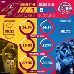NBA.com/stats previews the numbers on @detroitpistons/@cavs, 3pm/et