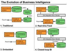 Evolution of business intelligence
