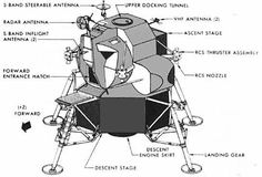 Chariots For Apollo, Character Base, Character Reference, Man On The Moon, Landing Gear, Space Exploration, Apollo, Aircraft, History, Image