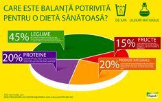 Mâncare plină de culoare Chart, Vitamins