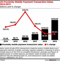 US Proximity Mobile Payment Transaction Value, 2014-2019 (billions and % change)