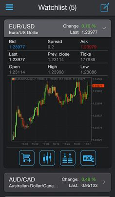 Protrader created native mobile applications for iOS and Android to maximize the coverage of mobile phone users. Mobile Applications, Best Trade, Ui Ux Design, Platforms, Chart, Facebook, City, Pattern, Patterns