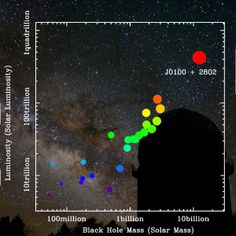 Monster Black Hole Is the Largest and Brightest Ever Found. The newfound quasar SDSS has the most massive black hole and the highest luminosity among all known distant quasars, as shown in this comparison chart of the black hole's mass and brightness. Astronomical Observatory, Black Mass, Light Year, Dark Matter, Science And Nature, Stargazing, Galaxies, Black Holes, Shanghai