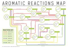 Map of reactions of aromatic compounds in organic chemistry. Download: http://wp.me/p4aPLT-6d
