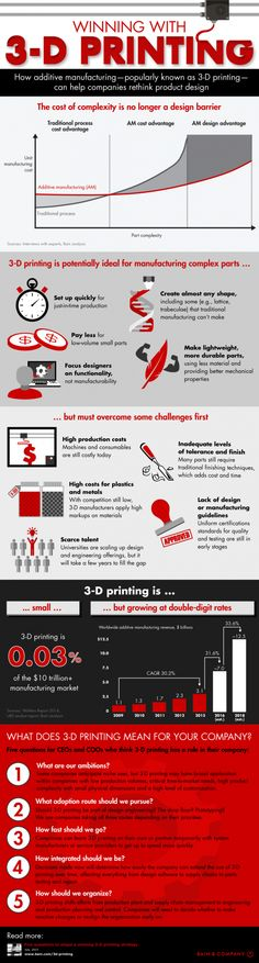 How 3D Printing Can Help Companies Rethink Product Design Infographic - 3D Printing Infographic #3dprintingdiy