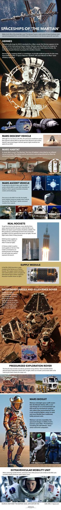 Spaceships of 'The Martian' Explained (Infographic)