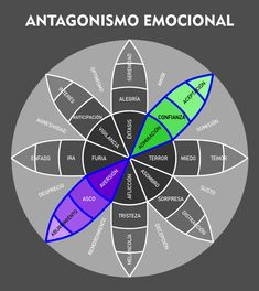 Teaching Emotions, Feelings And Emotions, Therapy Tools, Art Therapy, Mindfulness Coach, Coaching, Giving Up Alcohol, Understanding Anxiety, Creative Writing