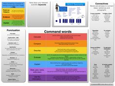 Your wish is my command (word) Solo Taxonomy, Gcse Revision, Aqa, Kids Learning Activities, Punctuation, To My Daughter, Daughters, Placemat, Sentences