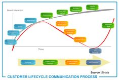 Cycle de Vie Client et Actions Marketing Mobile Marketing, Email Marketing, Social Media Marketing, Digital Marketing, Communication Process, Client, Customer Experience, Life Cycles, Management