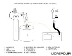 Attached is a simple drawing to show a very basic installation of a single beer tap through a flash cooler. Beer Taps, Easy Drawings, Craft Beer, Bottle, Simple, Flask, Home Brewing, Jars