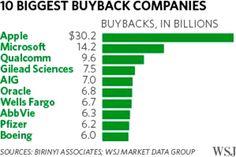 10 Biggest Buyback
