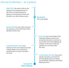 Barclays Direct (formerly ING Direct) provides a road map of activities as the financial institution goes through a change of ownership. Nice touch with 'you are here'.