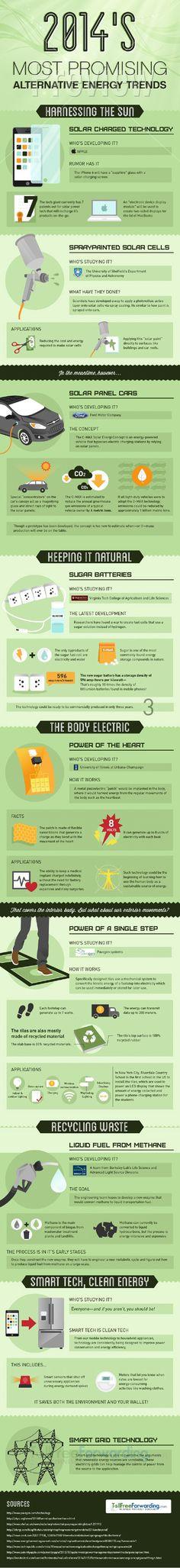 2014 Most Promising Alternative Energy Technology