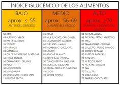 mejores 15 imágenes de indice glicemico en pinterest | recetas