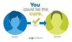 Matching patients with donors