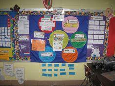 Envision Math Math Focus Walls, Envision Math, Math Coach, Math 2, Common Core Math, Bulletin Board, School Ideas, Classroom Ideas, Madness