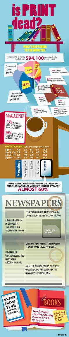 Is Print Dead? (Infographic)
