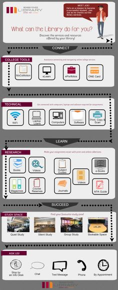 What can the Library do for you? Discover the services and resources offered by your library! | Created in #free @Piktochart #Infographic Editor at www.piktochart.com