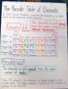 Ideas for classroom organization high school science anchor charts Chemistry Help, Chemistry Classroom, High School Chemistry, Chemistry Lessons, Teaching Chemistry, Science Chemistry, Middle School Science, Physical Science, Science Lessons