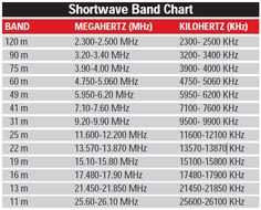 A list of METER BANDS for Shortwave radio and Amateur (Ham radio) frequencies. Radios, Noaa Weather Radio, Radio Band, Radio Channels, Ham Radio Antenna, Short Waves, Radio Frequency, Emergency Preparedness, Just In Case