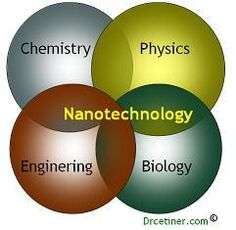 What is Nanotechnology? Nano