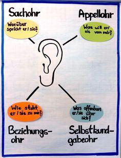 Susanne Lorenz über ihr Kommunikationstraining und den Nutzen vom Vier-Ohren-Modell