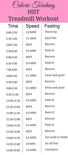 Cardio Workouts A HIIT treadmill workout that will torch calories and have your legs and lungs burning. Sprint Workout Treadmill, Cardio Hit, Sprint Intervals, Hitt Workout, Fitness Exercises, Hiit Run, Treadmill Running Workouts, Gym Workouts, Shred Workout