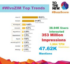 TO THE NEW Analytics @ttn_analytics  ·  14m 14 minutes ago #BuzzScore Post-match summary of #WIvsZIM,just have a look at the impact #Gayle has on the game & #SocialMedia #CWC15