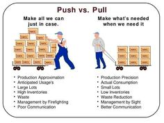 Push Pull Supply Chain Trading Infographic  Supply Chain Management  Quality Engineer