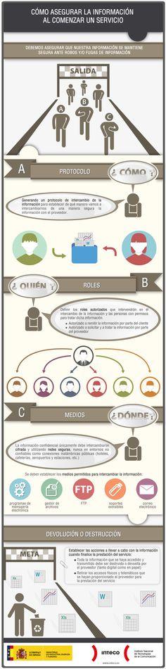 Cómo asegurar la información al comenzar un servicio, una #infografia de @INTECO