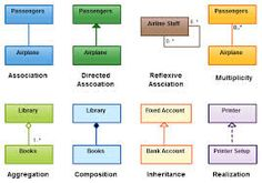 A detailed uml class diagram showing the pizza ordering system it class diagram relationships in uml with example images every relationship in class diagram explained including association aggregation etc ccuart Image collections