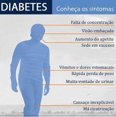 Diabetes: Conheça os sintomas saude bem estar dicas e howto  Vômitos Visão Urinar Sintomas Sede Peso Perda Dores Diabetes Cicatrização Cansaço Apetite