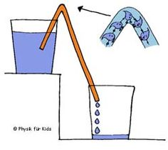 Physics for Kids – Laboratory – Water flows uphill – How does it work? Science Activities For Kids, Science Fair Projects, Elementary Science, Science Classroom, Science Experience, Physics Experiments, Kindergarten Units, Learning Methods, Does It Work