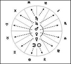 Astrología - Metapedia