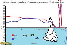 Position relative to sea level of the main characters of Titanic over time