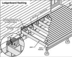 The absence of flashings allows water to enter the intersection between the decks' ledger board and the home. Description from activerain.trulia.com. I searched for this on bing.com/images