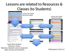 iPlanLessons™ app to help with Lesson Plans Planning App, Lesson Planning, Classroom Inspiration, Classroom Ideas, Itunes, Lesson Plans, Teacher Stuff, Coding, Student