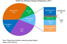 The U.S. economy is still heavily dependent on fossil fuels.