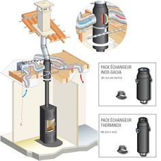 Discover thousands of images about Wood stove - forced air heat exchanger Rocket Heater, Rocket Stoves, Off Grid Survival, Hillside House, Old Technology, Heat Exchanger, Wood Burner, Cabin Homes, Heating And Cooling