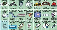 BBC: La tabla periódica que te dice para qué sirve cada elemento