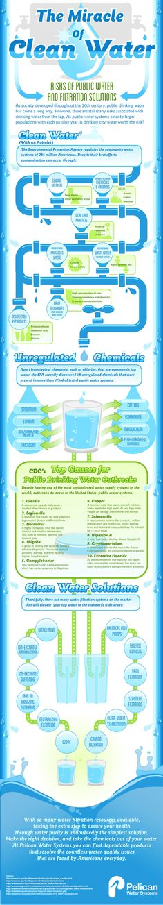 The #Miracle Of Clean #Water